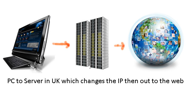 Graphic image of a proxy server